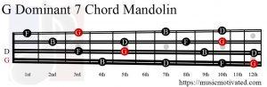 G Dominant 7 Mandolin chord