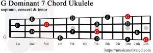 G Dominant 7 Ukulele chord