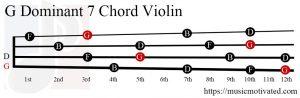 G Dominant 7 Violin chord