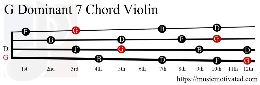 Dominant 7 chor... G 7 Chord Guitar