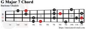 basicmusictheorycom C minor 7th chord