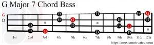 G Major 7 chord Bass