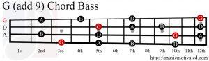 G (add 9) chord Bass