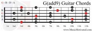 Gadd9 chord on a guitar