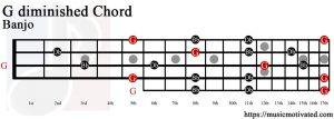 G diminished Banjo chord