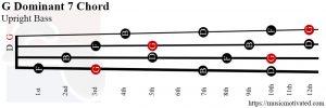 G Dominant 7 upright Bass chord