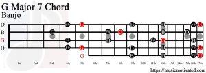 G Major 7 Banjo chord