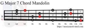 G Major 7 Mandolin chord