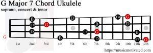 G Major 7 Ukulele chord