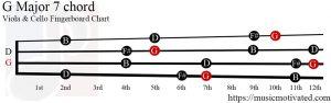 G Major 7 Viola/Cello chord
