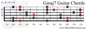 Gmaj7 chord on a guitar