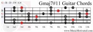 Gmaj7#11 chord on a guitar