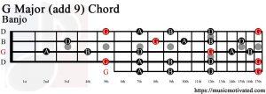 G Major (add 9) Banjo chord