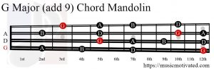 G Major (add 9) Mandolin chord