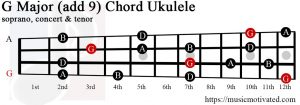 G Major add 9 ukulele chord