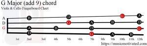 G Major (add 9) Viola/Cello chord