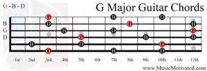 G Major chord on a guitar