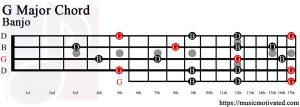 G Major chord banjo