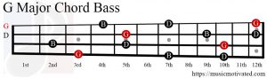 G Major chord bass