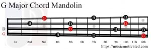 G Major chord mandolin