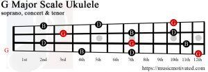 G major chord ukulele