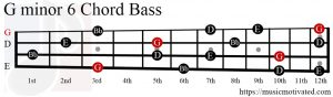 Gmin6 chord Bass