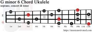 G minor 6 Ukulele chord