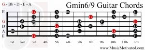 G minor 6/9 chord on a guitar