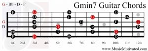 Gmin7 chord on a guitar