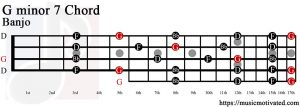 G minor 7 Banjo chord