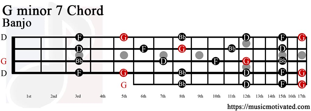 Guitar chords mumford and sons