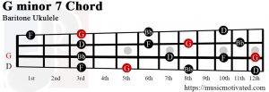 G minor 7 Baritone ukulele chord
