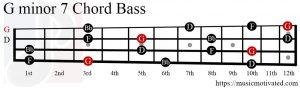 Gmin7 chord Bass