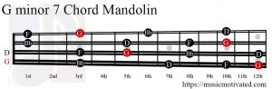 G minor 7 Mandolin chord