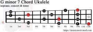 G minor 7 ukulele chord