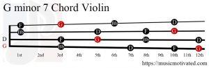 G minor 7 Violin chord