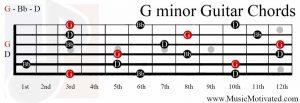 G minor chord guitar