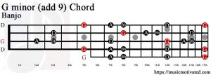 G minor add 9 Banjo chord