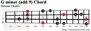 G minor add 9 Baritone ukulele chord