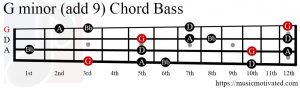 G minor (add 9) chord Bass