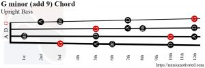 G minor (add 9) Upright Bass chord