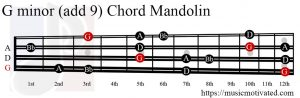 G minor add 9 Mandolin chord