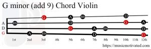 G minor add 9 Violin chord