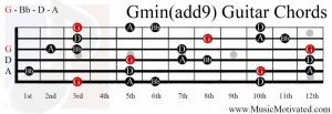 G minor add 9th chord on a guitar