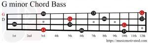 G minor chord Bass