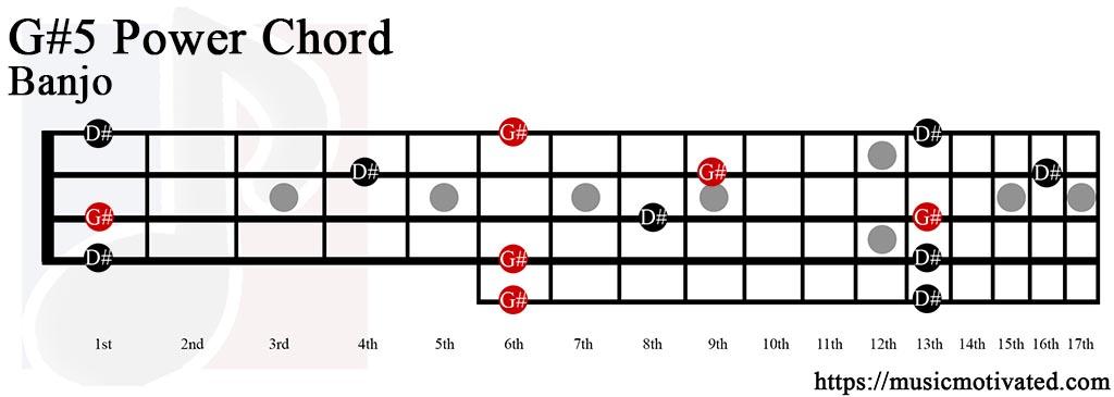 Ukulele : ukulele chords g sharp Ukulele Chords G Sharp - Ukulele Chords Gu201a Ukulele Chordsu201a Ukulele