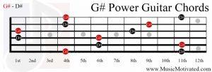 G#5 guitar chord