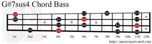 G#7sus4 chord Bass