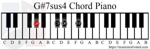 G#7sus4 chord piano