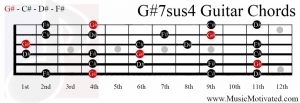 G#7sus4 chord on a guitar